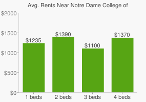 Graph of average rent prices for Notre Dame College of Ohio