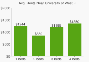 Graph of average rent prices for University of West Florida