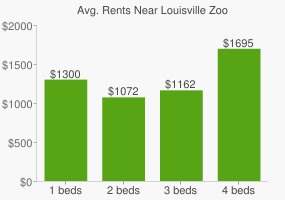 Graph of average rent prices for Louisville Zoo