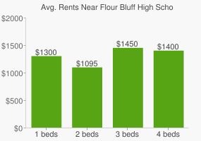 Graph of average rent prices for Flour Bluff High School