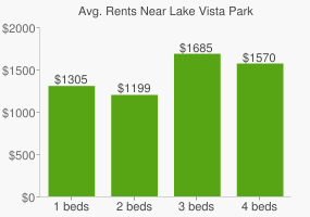 Graph of average rent prices for Lake Vista Park