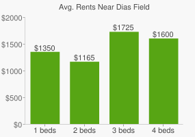 Graph of average rent prices for Dias Field