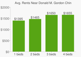 Graph of average rent prices for Donald M. Gordon Chinguacousy Park