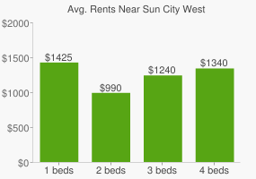Graph of average rent prices for Sun City West