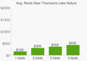 Graph of average rent prices for Thomsons Lake Nature Reserve