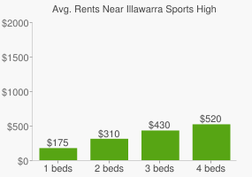 Graph of average rent prices for Illawarra Sports High School Berkeley