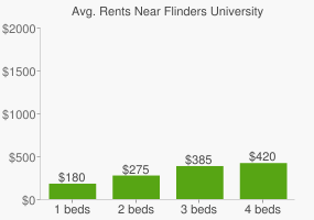 Graph of average rent prices for Flinders University