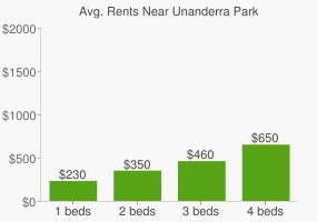 Graph of average rent prices for Unanderra Park