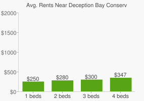 Graph of average rent prices for Deception Bay Conservation Park