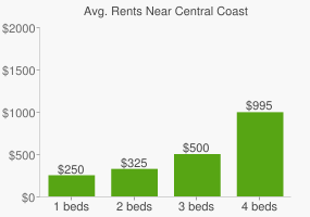 Graph of average rent prices for Central Coast