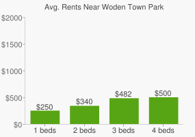 Graph of average rent prices for Woden Town Park