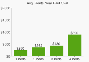 Graph of average rent prices for Paul Oval