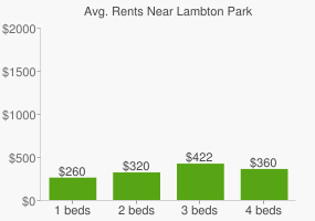 Graph of average rent prices for Lambton Park