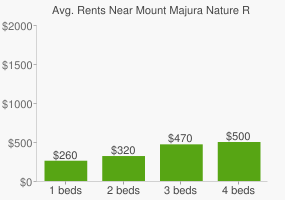 Graph of average rent prices for Mount Majura Nature Reserve