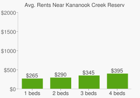 Graph of average rent prices for Kananook Creek Reserve