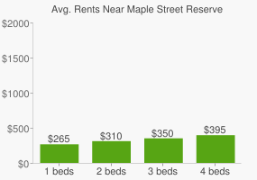 Graph of average rent prices for Maple Street Reserve