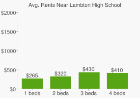 Graph of average rent prices for Lambton High School