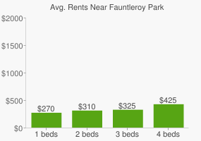 Graph of average rent prices for Fauntleroy Park