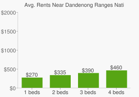 Graph of average rent prices for Dandenong Ranges National Park - Ferntree Gully