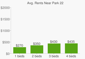 Graph of average rent prices for Park 22