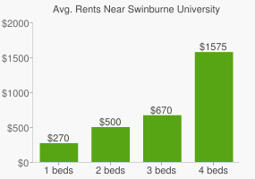 Graph of average rent prices for Swinburne University of Technology