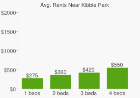 Graph of average rent prices for Kibble Park