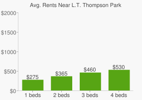 Graph of average rent prices for L.T. Thompson Park