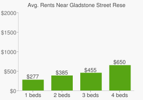 Graph of average rent prices for Gladstone Street Reserve