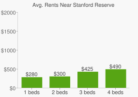 Graph of average rent prices for Stanford Reserve