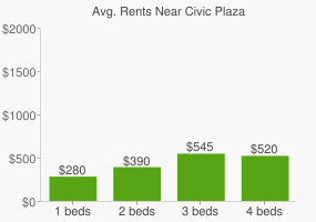 Graph of average rent prices for Civic Plaza