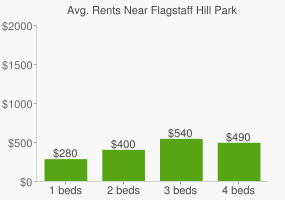 Graph of average rent prices for Flagstaff Hill Park