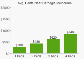 Graph of average rent prices for Carnegie Melbourne