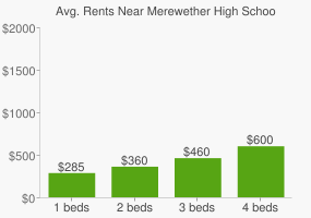 Graph of average rent prices for Merewether High School