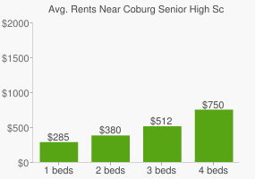 Graph of average rent prices for Coburg Senior High School