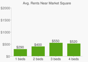 Graph of average rent prices for Market Square