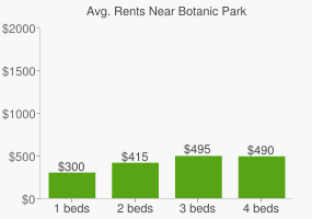 Graph of average rent prices for Botanic Park