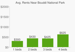 Graph of average rent prices for Bouddi National Park