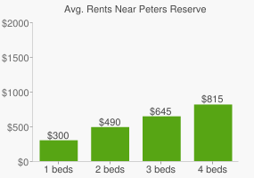 Graph of average rent prices for Peters Reserve