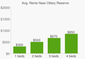 Graph of average rent prices for Ottery Reserve