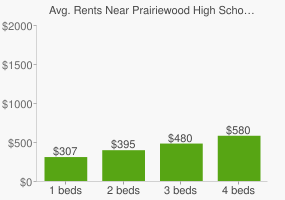 Graph of average rent prices for Prairiewood High School