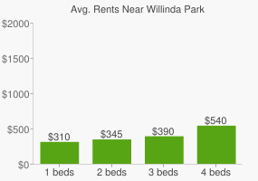 Graph of average rent prices for Willinda Park