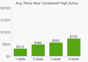 Graph of average rent prices for Camberwell High School