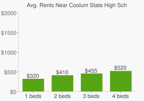 Graph of average rent prices for Coolum State High School