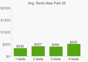 Graph of average rent prices for Park 25