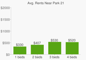 Graph of average rent prices for Park 21