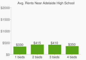 Graph of average rent prices for Adelaide High School