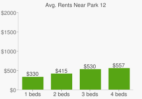 Graph of average rent prices for Park 12