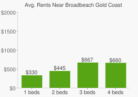 Graph of average rent prices for Broadbeach Gold Coast