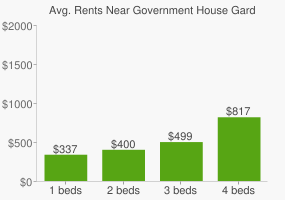 Graph of average rent prices for Government House Gardens