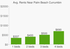 Graph of average rent prices for Palm Beach Currumbin High School
